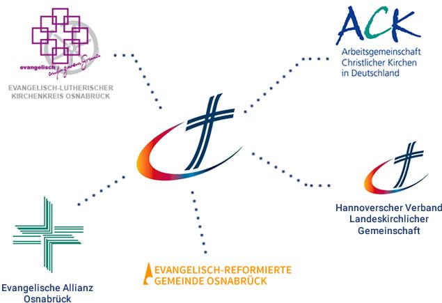 Netzwerk | Landeskirchliche Gemeinschaft Osnabrück